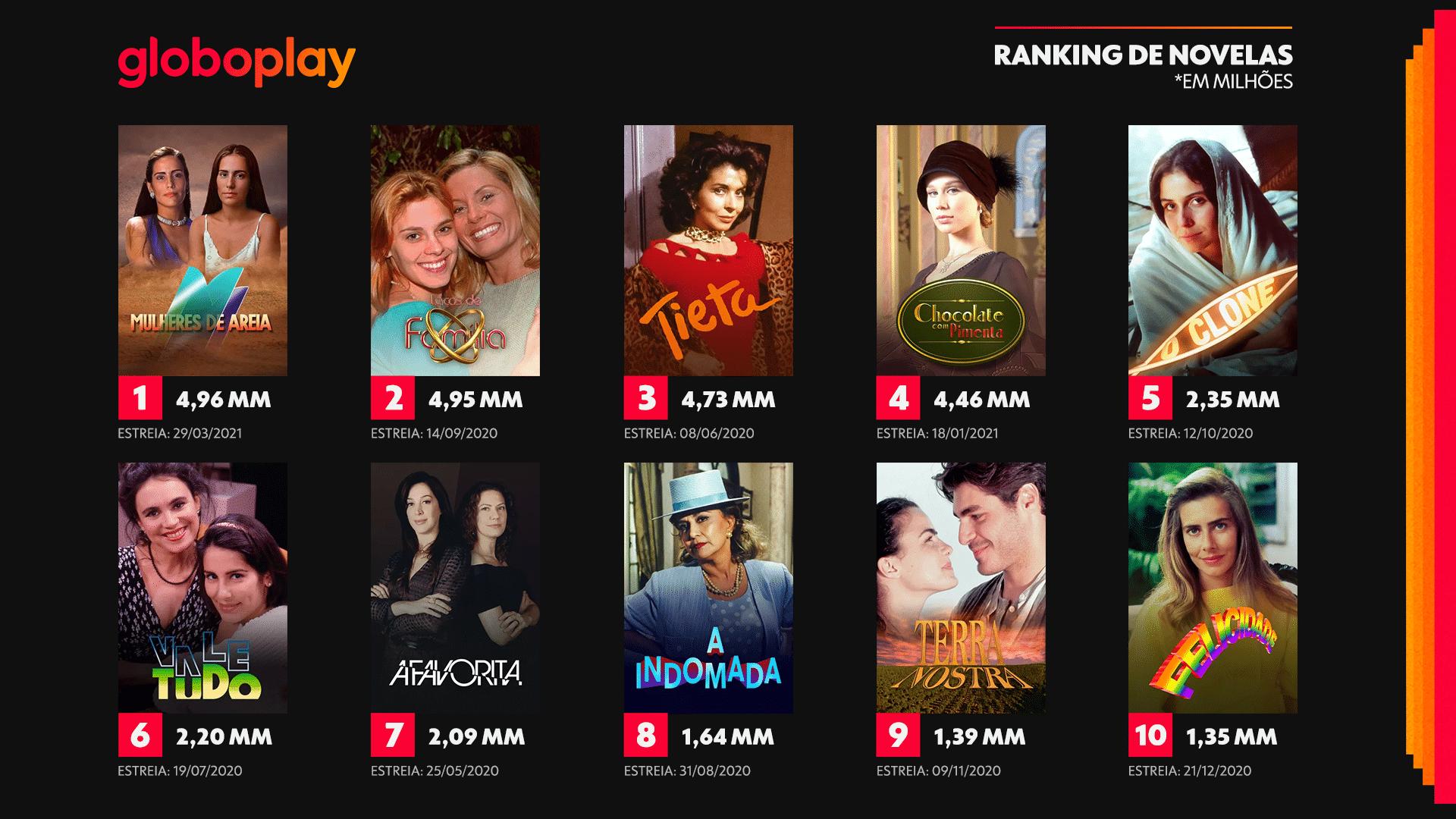 Ranking das novelas mais vistas no Globoplay nos primeiros 30 dias de exibição (foto: Reprodução)