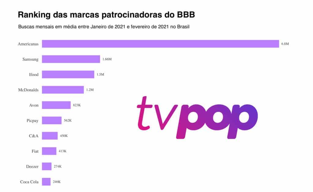 BBB 21 gerou engajamento recorde para patrocinadores | fonte do ranking: Semrush