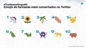 Emojis de fantasias mais comentados no Twitter durante o The Masked Singer Brasil (foto: Divulgação/Twitter)