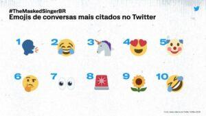 Emojis de conversas mais comentados no Twitter durante o The Masked Singer Brasil (foto: Divulgação/Twitter)